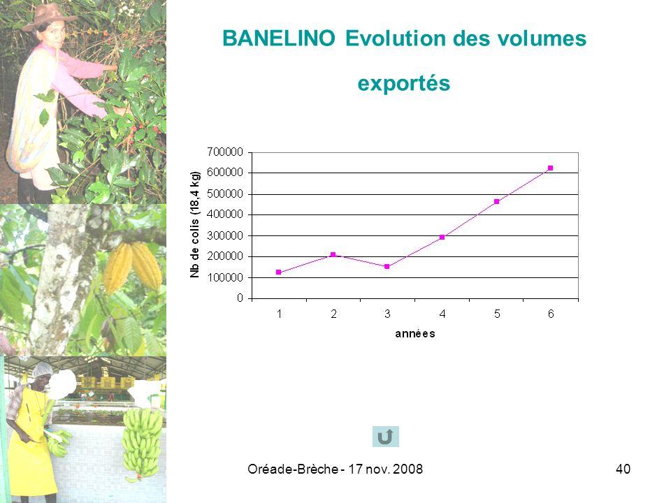 Oréade-Brèche - 17 nov. 200840 BANELINO Evolution des volumes exportés