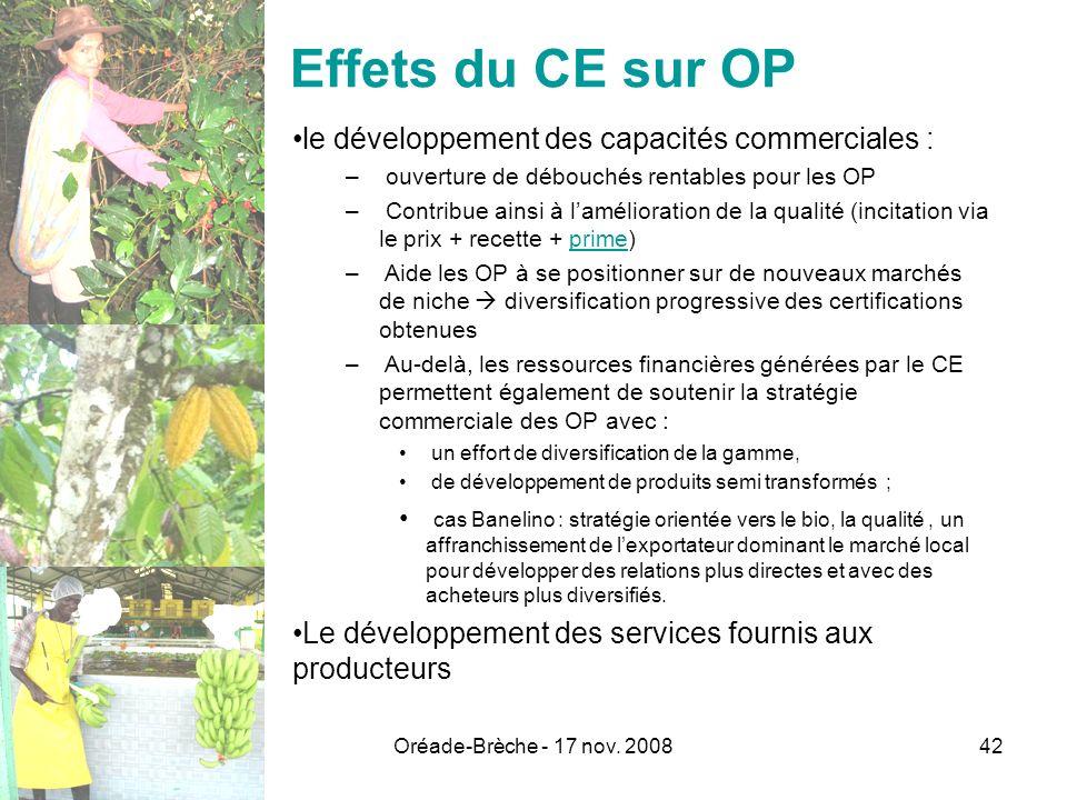 Oréade-Brèche - 17 nov. 200842 Effets du CE sur OP le développement des capacités commerciales : – ouverture de débouchés rentables pour les OP – Cont