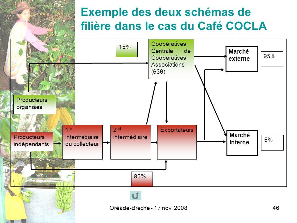 Oréade-Brèche - 17 nov. 200846 Exemple des deux schémas de filière dans le cas du Café COCLA 95% Producteurs organisés Producteurs indépendants Coopér