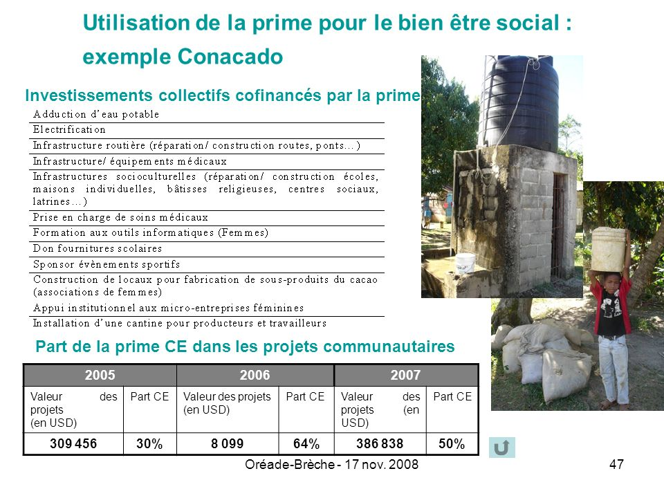 Oréade-Brèche - 17 nov. 200847 Utilisation de la prime pour le bien être social : exemple Conacado 200520062007 Valeur des projets (en USD) Part CEVal