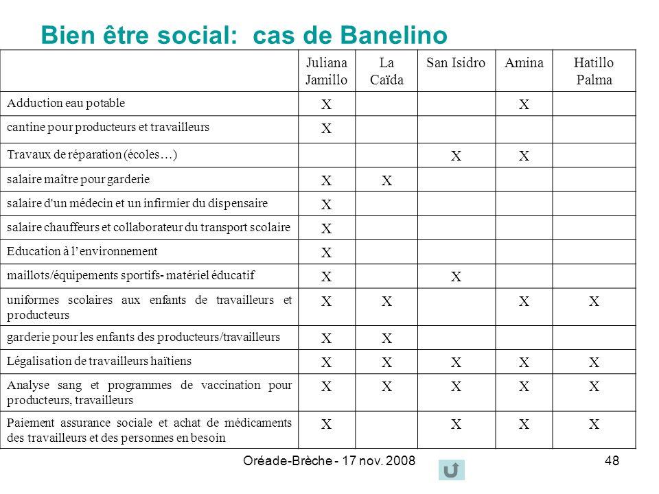 Oréade-Brèche - 17 nov. 200848 Bien être social: cas de Banelino Juliana Jamillo La Caïda San IsidroAminaHatillo Palma Adduction eau potable XX cantin