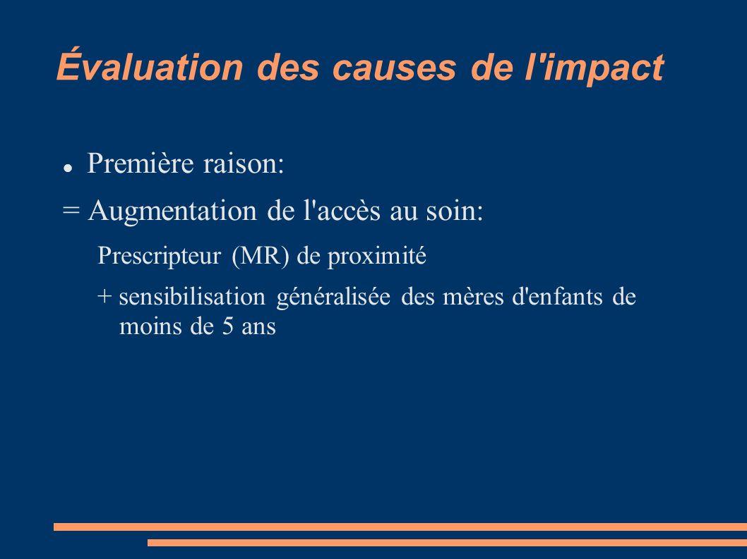 Évaluation des causes de l impact Première raison: = Augmentation de l accès au soin: Prescripteur (MR) de proximité + sensibilisation généralisée des mères d enfants de moins de 5 ans