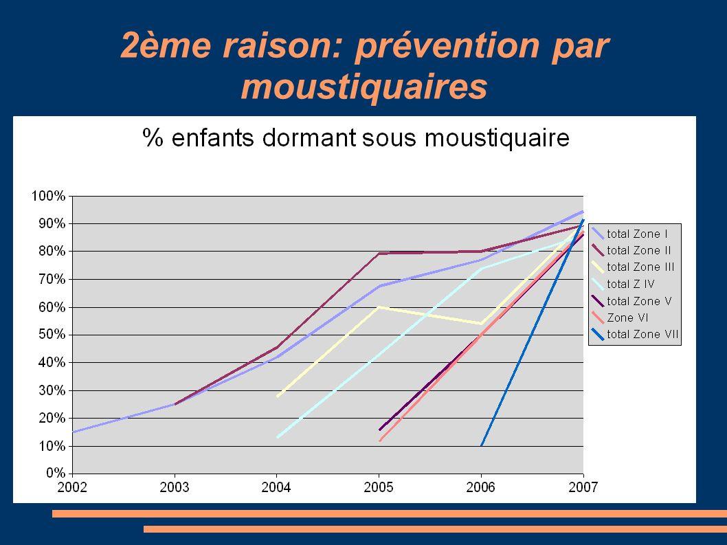 2ème raison: prévention par moustiquaires