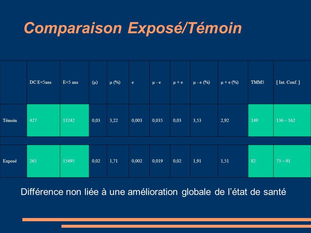 Comparaison Exposé/Témoin DC E<5ansE<5 ans(µ)µ (%)eµ - eµ + eµ - e (%)µ + e (%)TMM5[ Int.