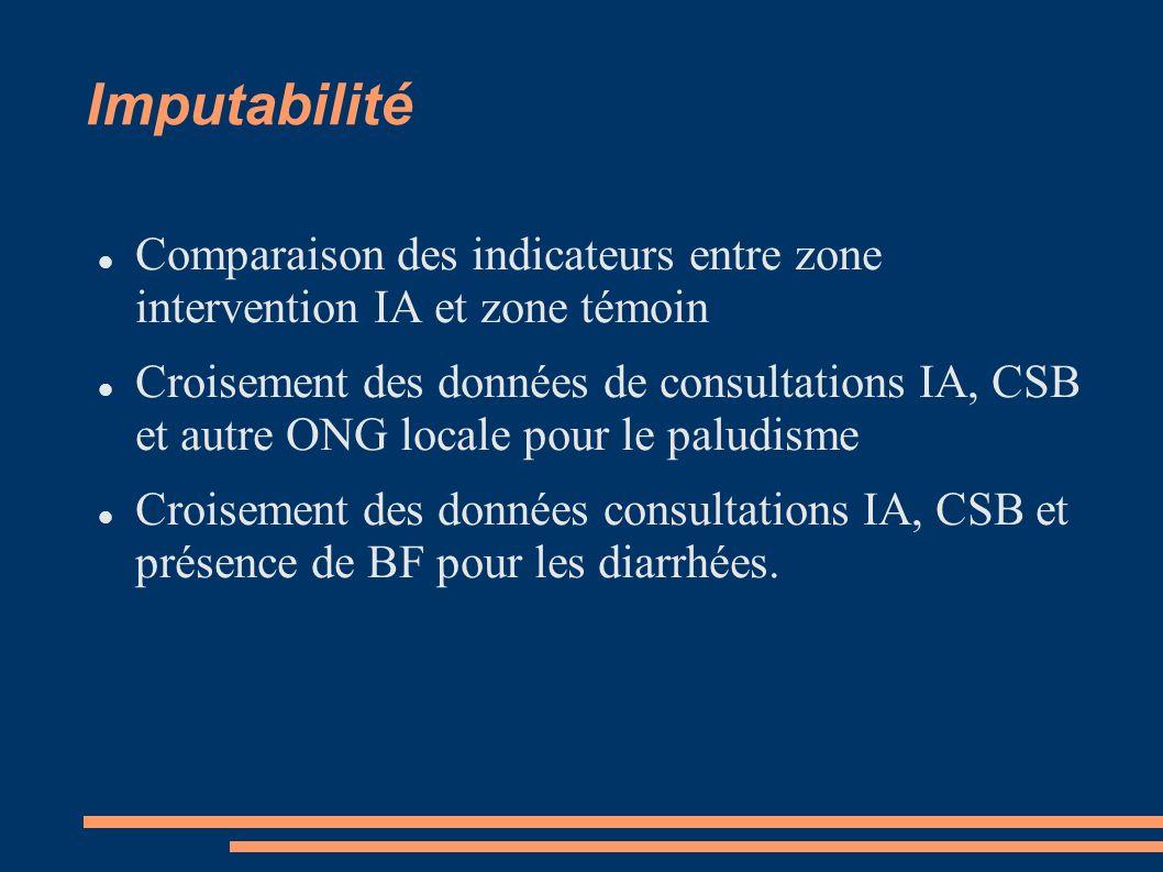 Imputabilité Comparaison des indicateurs entre zone intervention IA et zone témoin Croisement des données de consultations IA, CSB et autre ONG locale pour le paludisme Croisement des données consultations IA, CSB et présence de BF pour les diarrhées.