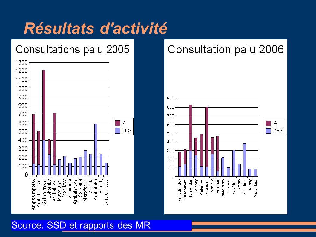 Source: SSD et rapports des MR