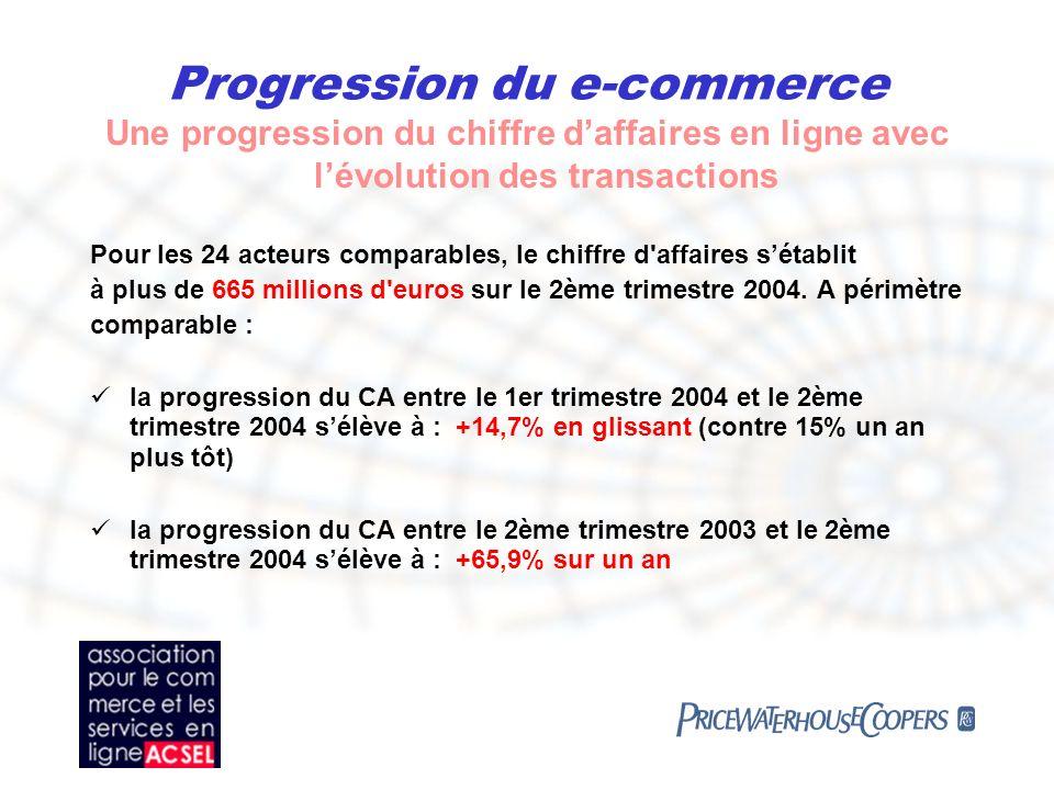 Progression du e-commerce Une progression du chiffre daffaires en ligne avec lévolution des transactions Pour les 24 acteurs comparables, le chiffre d