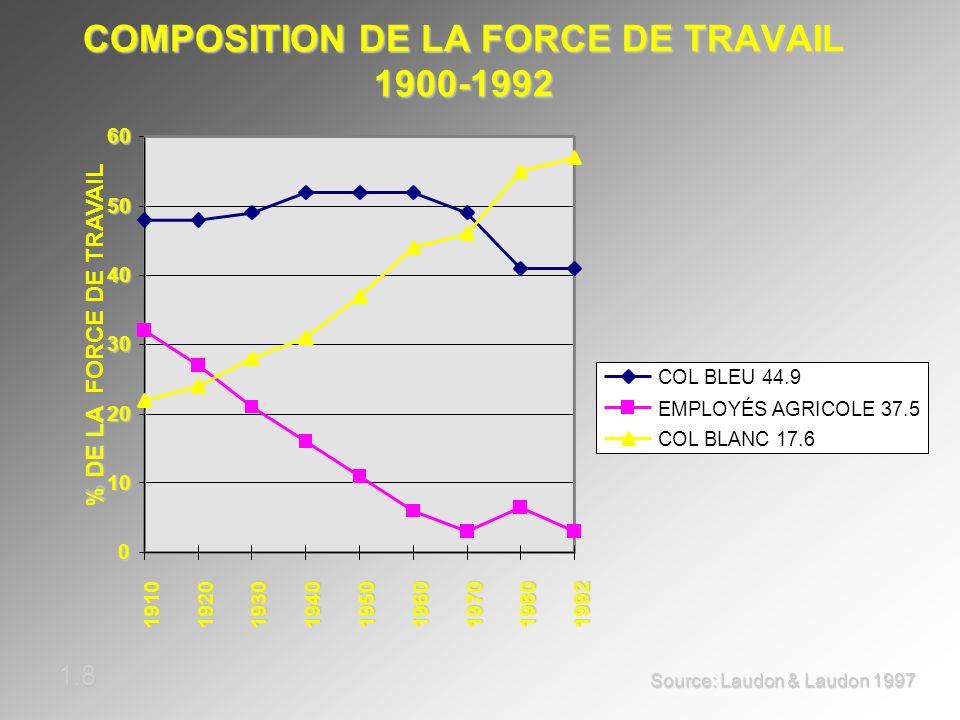 COMPOSITION DE LA FORCE DE TRAVAIL 1900-1992 0 10 20 30 40 50 60 191019201930194019501960197019801992 % DE LA % DE LA FORCE DE TRAVAIL COL BLEU 44.9 E