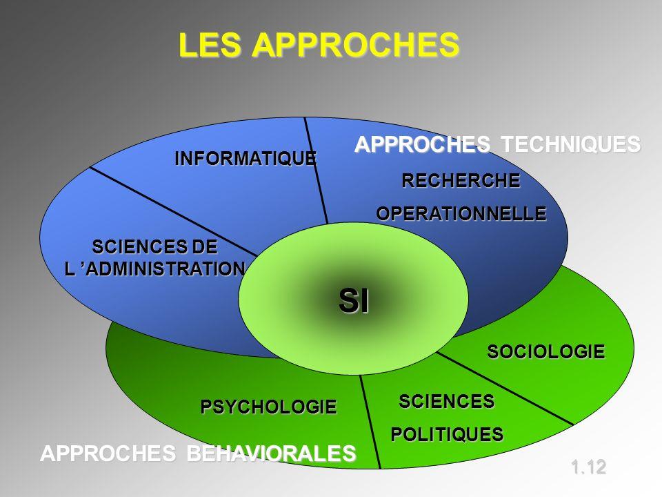 LES APPROCHES LES APPROCHES SOCIOLOGIE SCIENCESPOLITIQUES PSYCHOLOGIE INFORMATIQUE RECHERCHEOPERATIONNELLE SCIENCES DE L ADMINISTRATION SI APPROCHES T