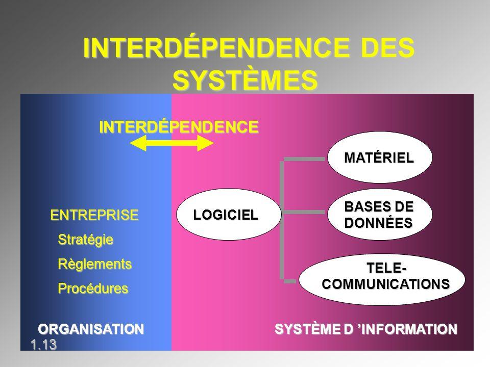 INTERDÉPENDENCE DES SYSTÈMES INTERDÉPENDENCE DES SYSTÈMES ENTREPRISE Stratégie Stratégie Règlements Règlements Procédures Procédures ORGANISATION SYST