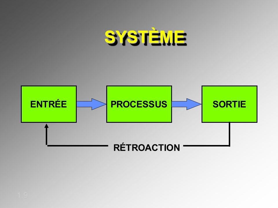 SYSTÈMESYSTÈME ENTRÉESORTIEPROCESSUS RÉTROACTION 1.9