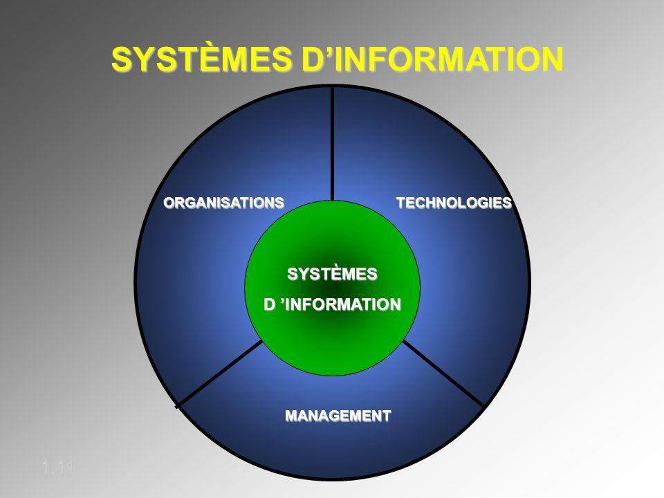 SYSTÈMES DINFORMATION 1.11 ORGANISATIONSTECHNOLOGIES MANAGEMENT SYSTÈMESD INFORMATION