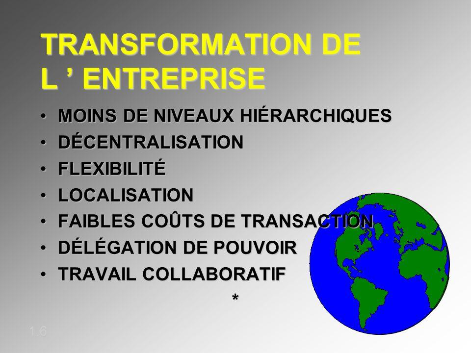 TRANSFORMATION DE L ENTREPRISE 1.6 MOINS DE NIVEAUX HIÉRARCHIQUESMOINS DE NIVEAUX HIÉRARCHIQUES DÉCENTRALISATIONDÉCENTRALISATION FLEXIBILITÉFLEXIBILIT