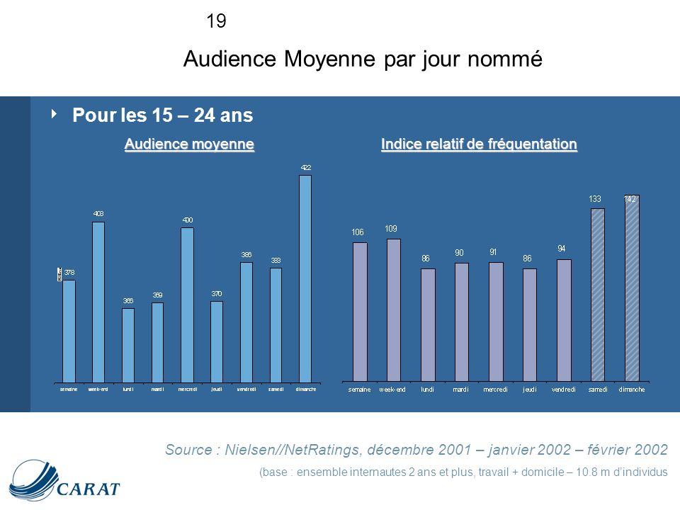 19 Pour les 15 – 24 ans Source : Nielsen//NetRatings, décembre 2001 – janvier 2002 – février 2002 (base : ensemble internautes 2 ans et plus, travail + domicile – 10.8 m dindividus Audience Moyenne par jour nommé Audience moyenne Indice relatif de fréquentation