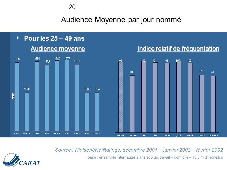 20 Pour les 25 – 49 ans Source : Nielsen//NetRatings, décembre 2001 – janvier 2002 – février 2002 (base : ensemble internautes 2 ans et plus, travail + domicile – 10.8 m dindividus Audience Moyenne par jour nommé Audience moyenne Indice relatif de fréquentation