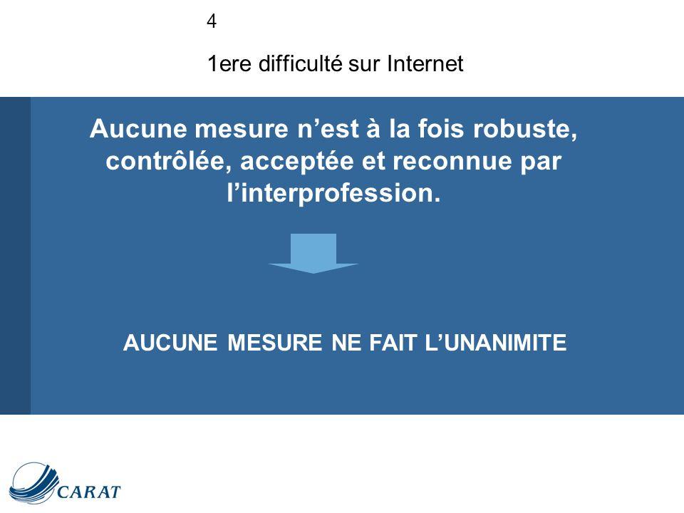4 1ere difficulté sur Internet AUCUNE MESURE NE FAIT LUNANIMITE Aucune mesure nest à la fois robuste, contrôlée, acceptée et reconnue par linterprofession.
