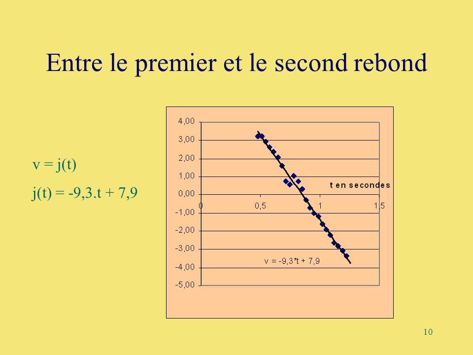 10 Entre le premier et le second rebond v = j(t) j(t) = -9,3.t + 7,9