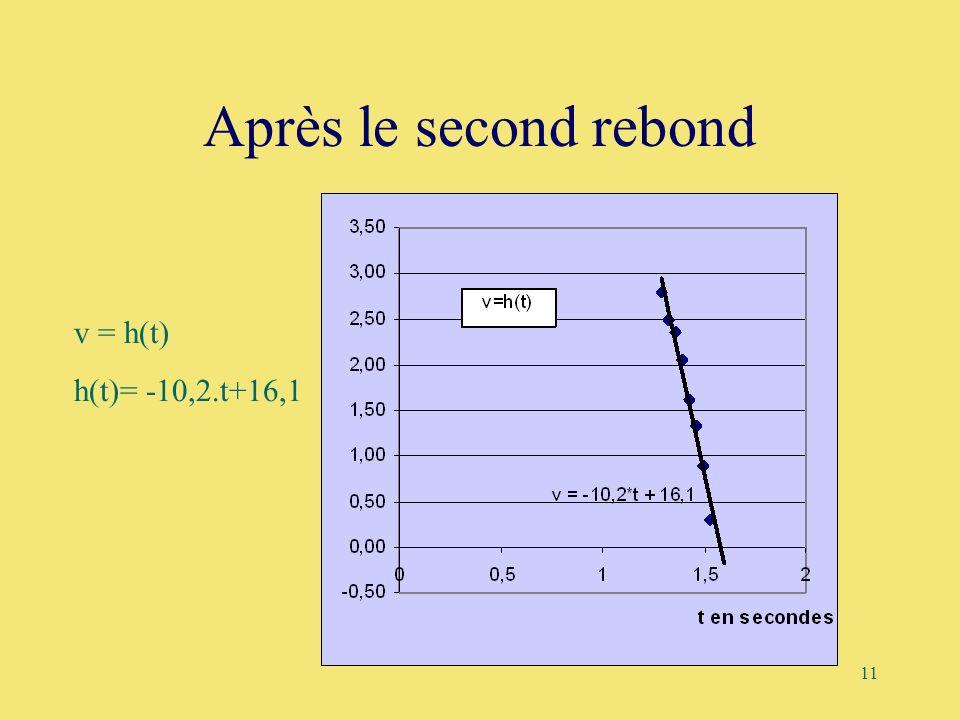 11 Après le second rebond 0, 0 0,50 1,00 1,50 2,00 2,50 3,00 012 v=h(t) h(t)= -10,2.t+16,1