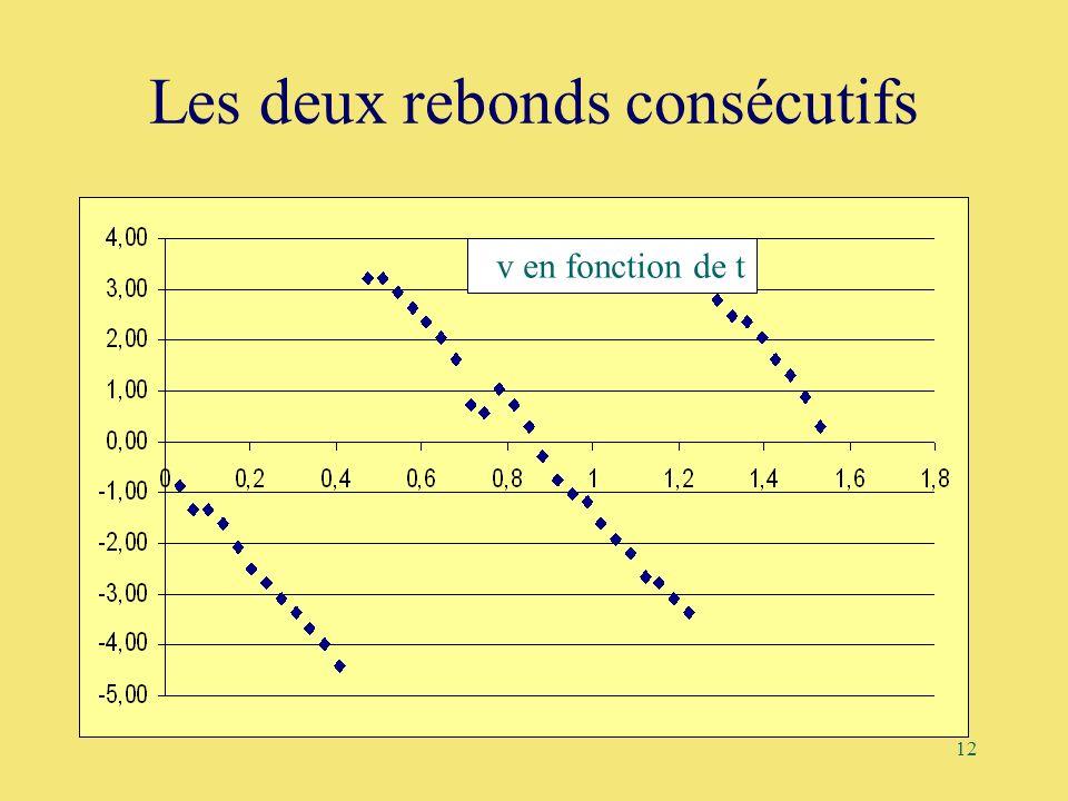 12 Les deux rebonds consécutifs v en fonction de t