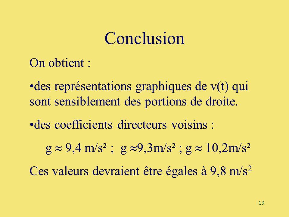 13 Conclusion On obtient : des représentations graphiques de v(t) qui sont sensiblement des portions de droite. des coefficients directeurs voisins :