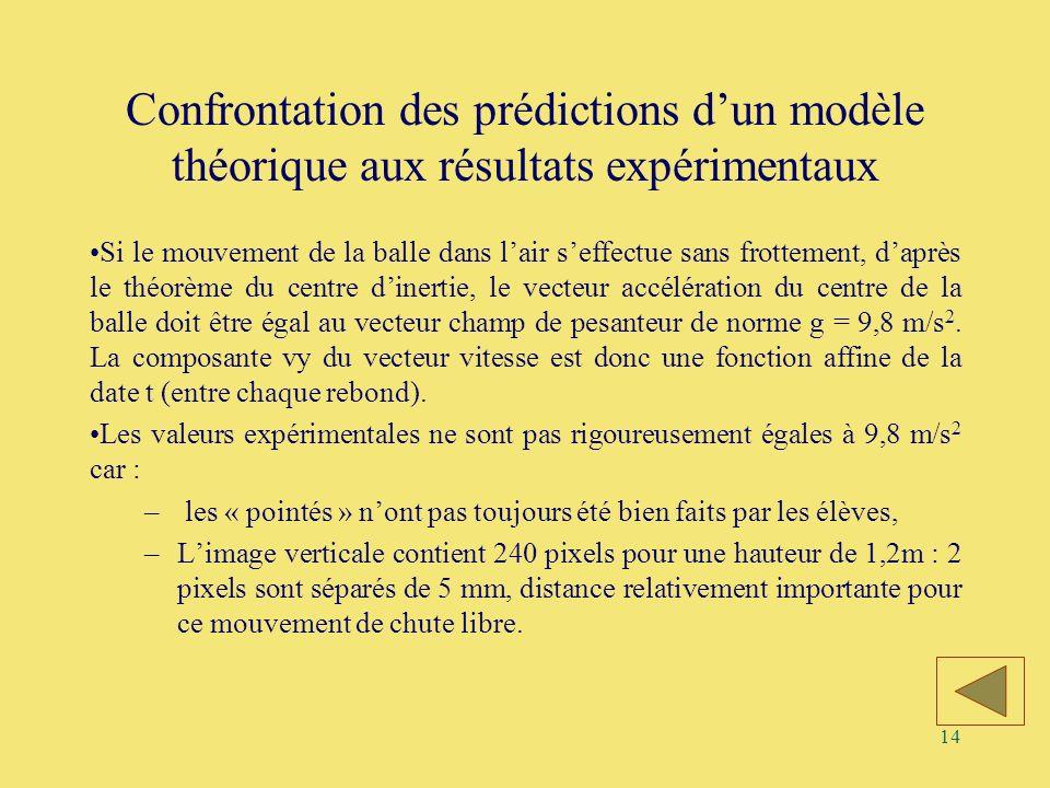 14 Confrontation des prédictions dun modèle théorique aux résultats expérimentaux Si le mouvement de la balle dans lair seffectue sans frottement, dap