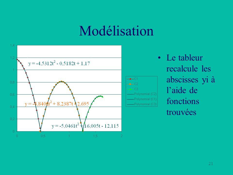 21 Modélisation Le tableur recalcule les abscisses yi à laide de fonctions trouvées