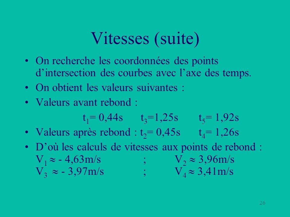 26 Vitesses (suite) On recherche les coordonnées des points dintersection des courbes avec laxe des temps. On obtient les valeurs suivantes : Valeurs