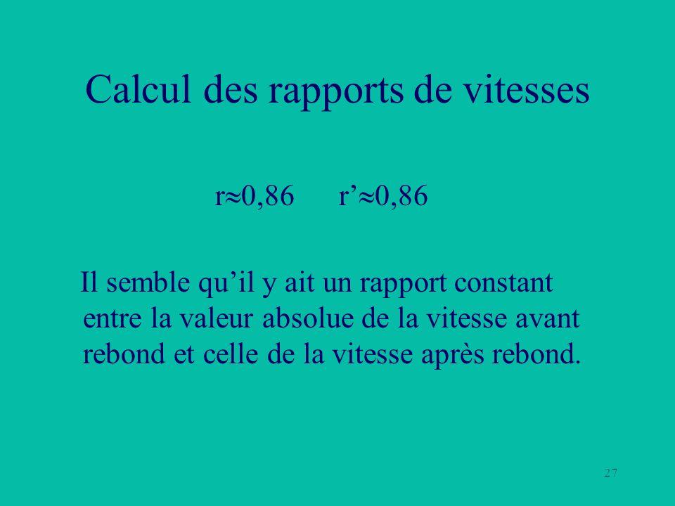27 Calcul des rapports de vitesses r 0,86 r 0,86 Il semble quil y ait un rapport constant entre la valeur absolue de la vitesse avant rebond et celle