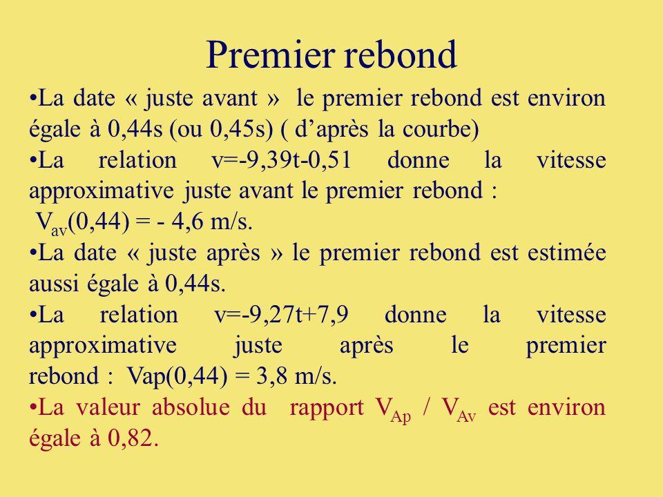 35 Premier rebond La date « juste avant » le premier rebond est environ égale à 0,44s (ou 0,45s) ( daprès la courbe) La relation v=-9,39t-0,51 donne l