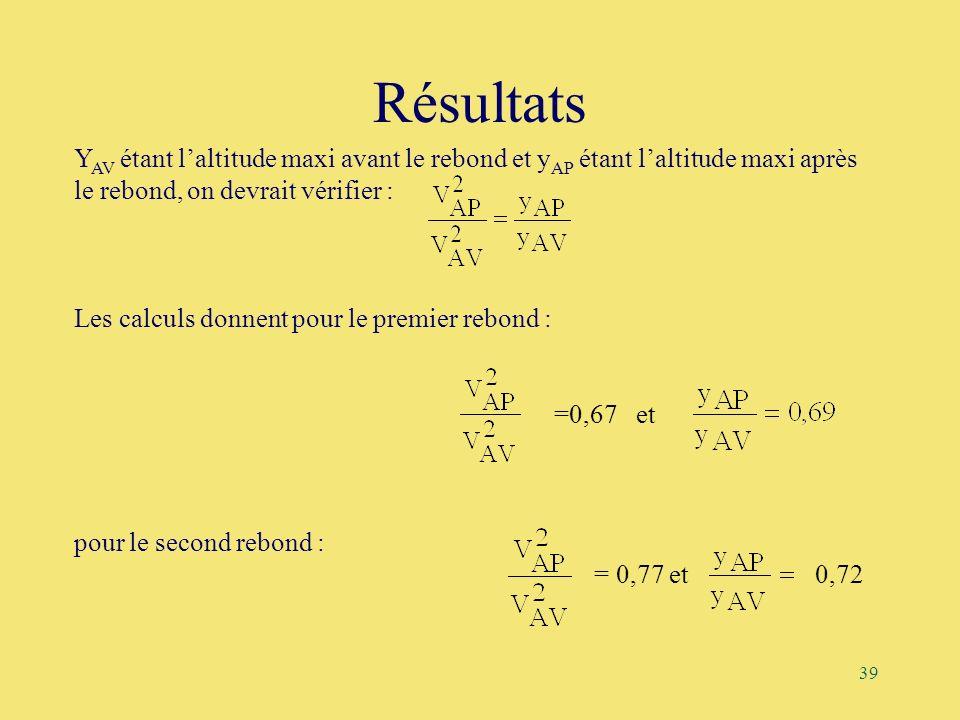 39 Résultats Y AV étant laltitude maxi avant le rebond et y AP étant laltitude maxi après le rebond, on devrait vérifier : Les calculs donnent pour le