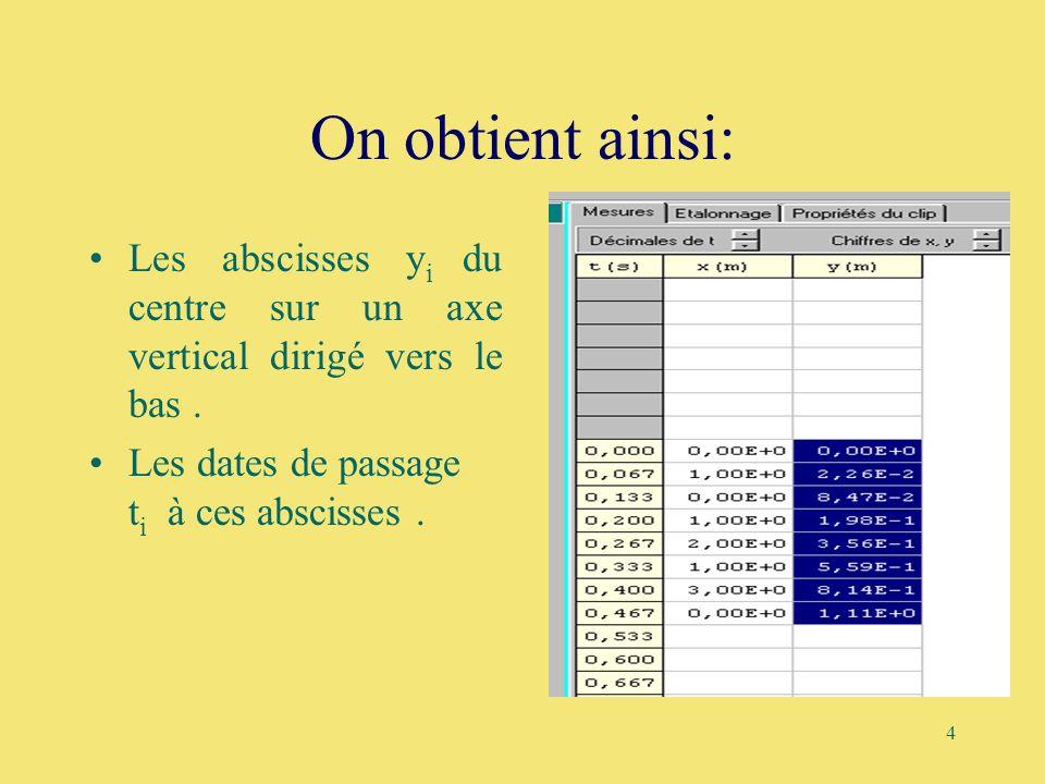 4 On obtient ainsi: Les abscisses y i du centre sur un axe vertical dirigé vers le bas. Les dates de passage t i à ces abscisses.
