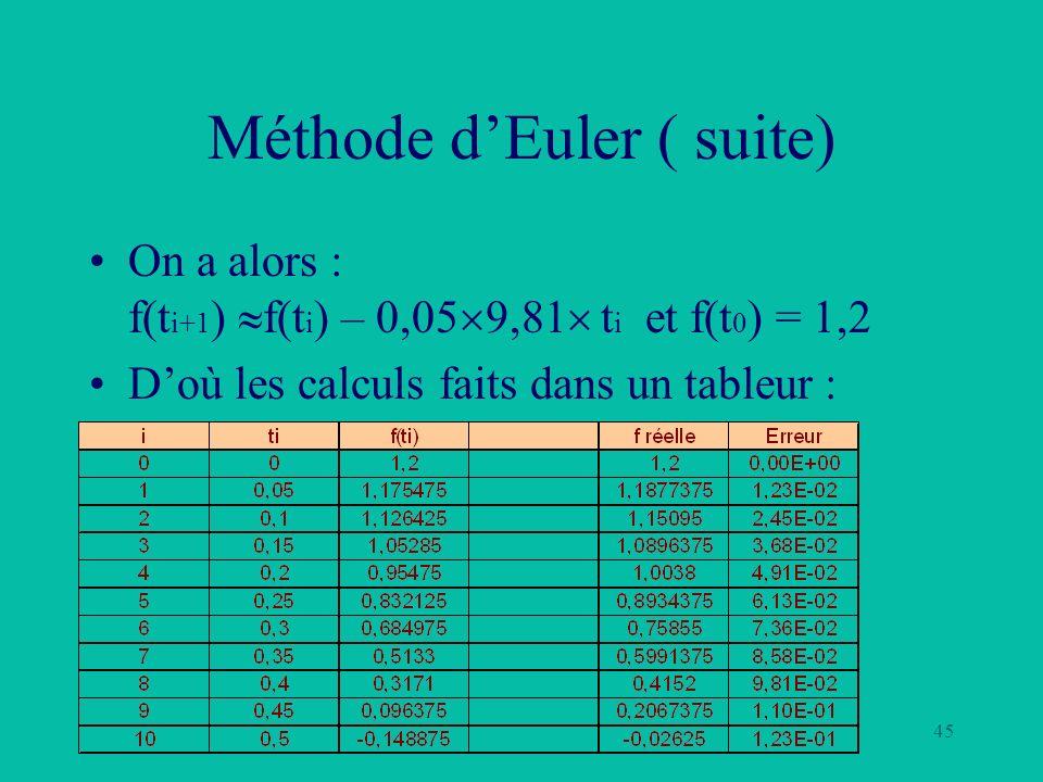 45 Méthode dEuler ( suite) On a alors : f(t i+1 ) f(t i ) – 0,05 9,81 t i et f(t 0 ) = 1,2 Doù les calculs faits dans un tableur :