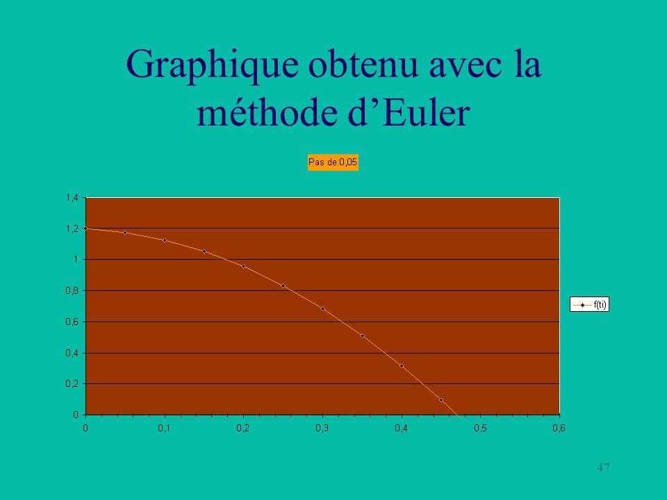 47 Graphique obtenu avec la méthode dEuler