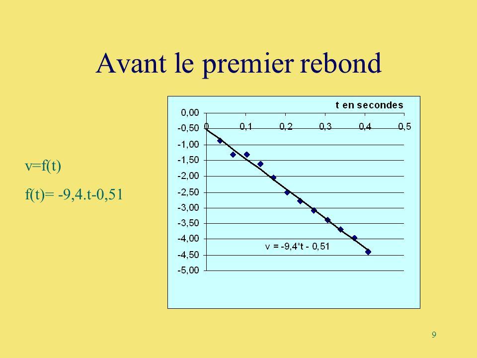 9 Avant le premier rebond v=f(t) f(t)= -9,4.t-0,51