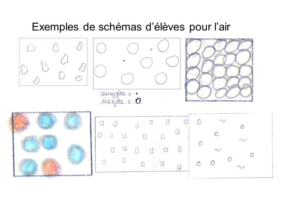 Exemples de schémas délèves pour lair