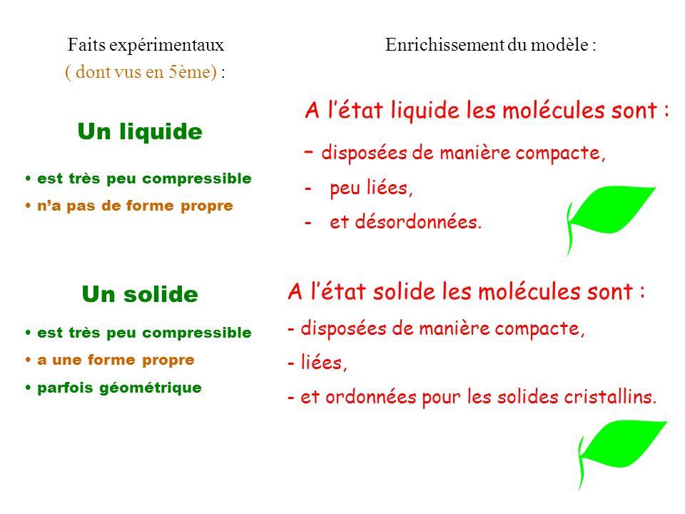 Un liquide Enrichissement du modèle : A létat liquide les molécules sont : – disposées de manière compacte, -peu liées, -et désordonnées. Faits expéri