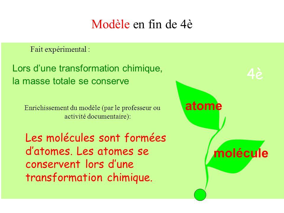4è molécule atome Modèle en fin de 4è Lors dune transformation chimique, la masse totale se conserve Enrichissement du modèle (par le professeur ou ac