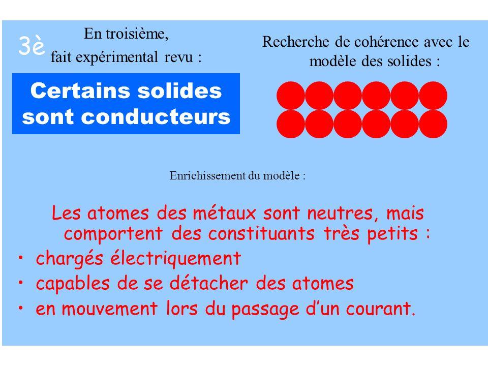 3è Certains solides sont conducteurs Enrichissement du modèle : Les atomes des métaux sont neutres, mais comportent des constituants très petits : cha
