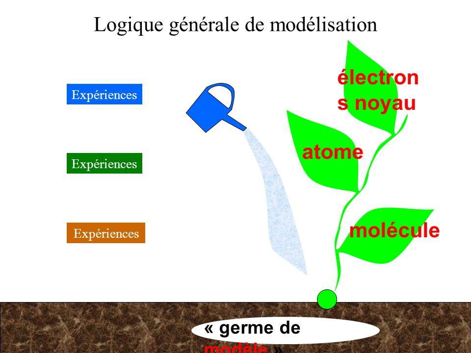 Logique générale de modélisation « germe de modèle » Expériences molécule Expériences atome électron s noyau Expériences