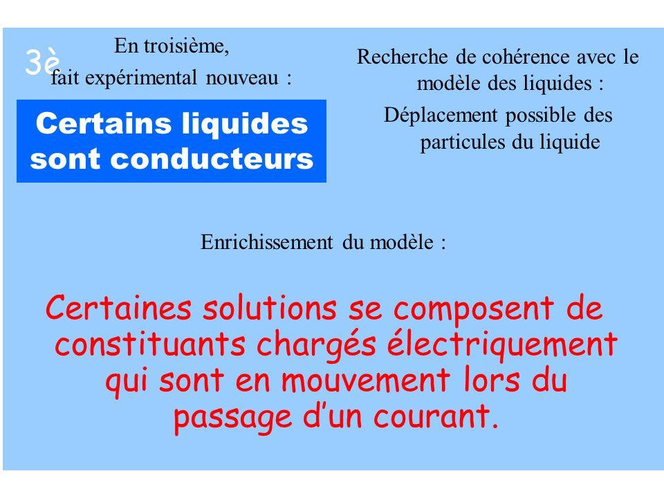 3è Certains liquides sont conducteurs Enrichissement du modèle : Certaines solutions se composent de constituants chargés électriquement qui sont en m