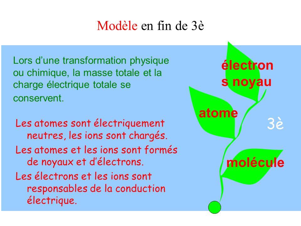 3è molécule Modèle en fin de 3è Lors dune transformation physique ou chimique, la masse totale et la charge électrique totale se conservent. Les atome