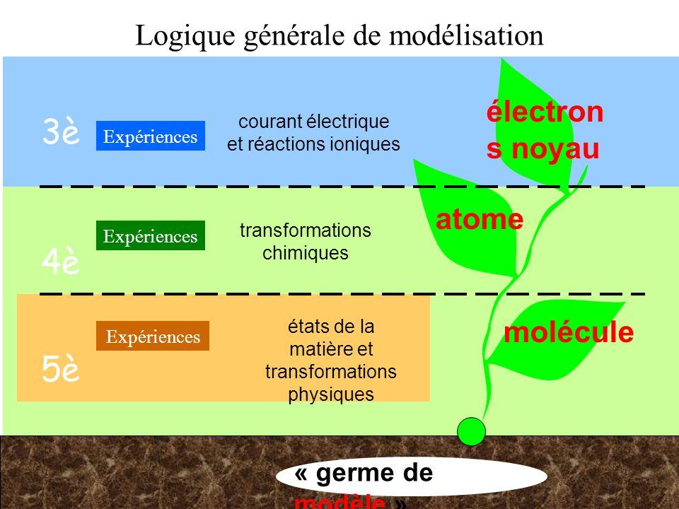 3è 4è Logique générale de modélisation « germe de modèle » Expériences molécule Expériences atome électron s noyau Expériences états de la matière et