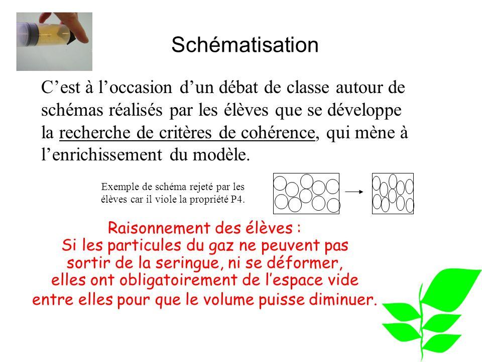 Schématisation Raisonnement des élèves : Si les particules du gaz ne peuvent pas sortir de la seringue, ni se déformer, elles ont obligatoirement de l