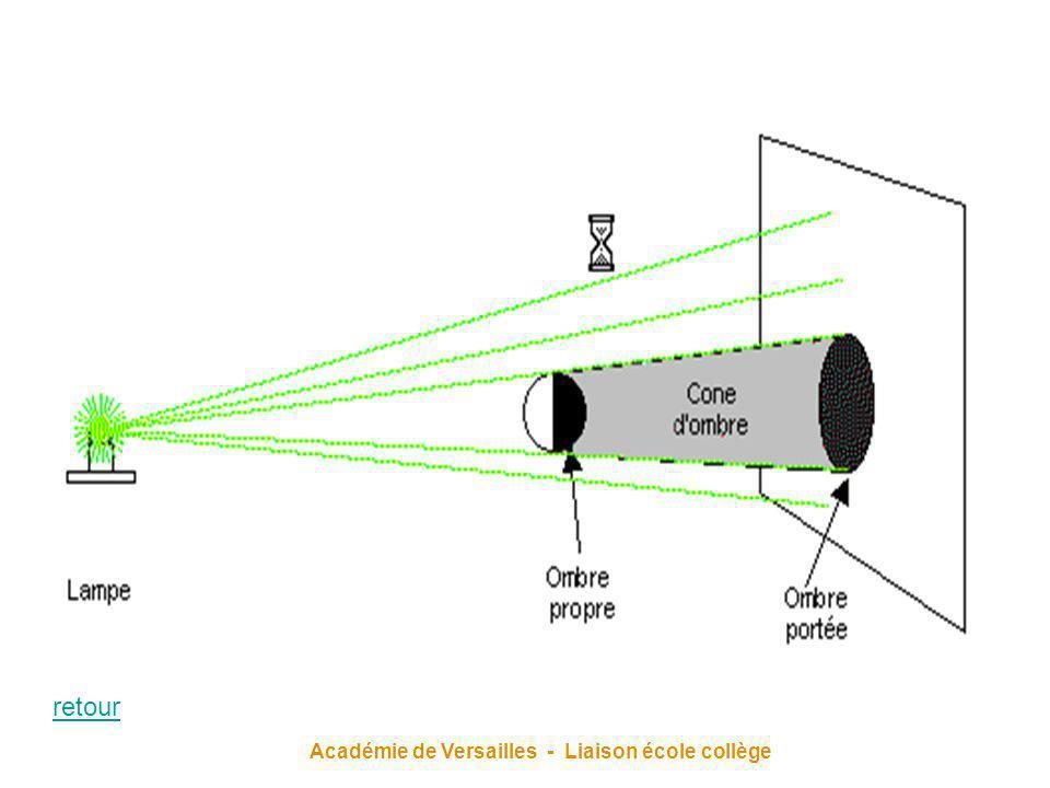 Académie de Versailles - Liaison école collège retour