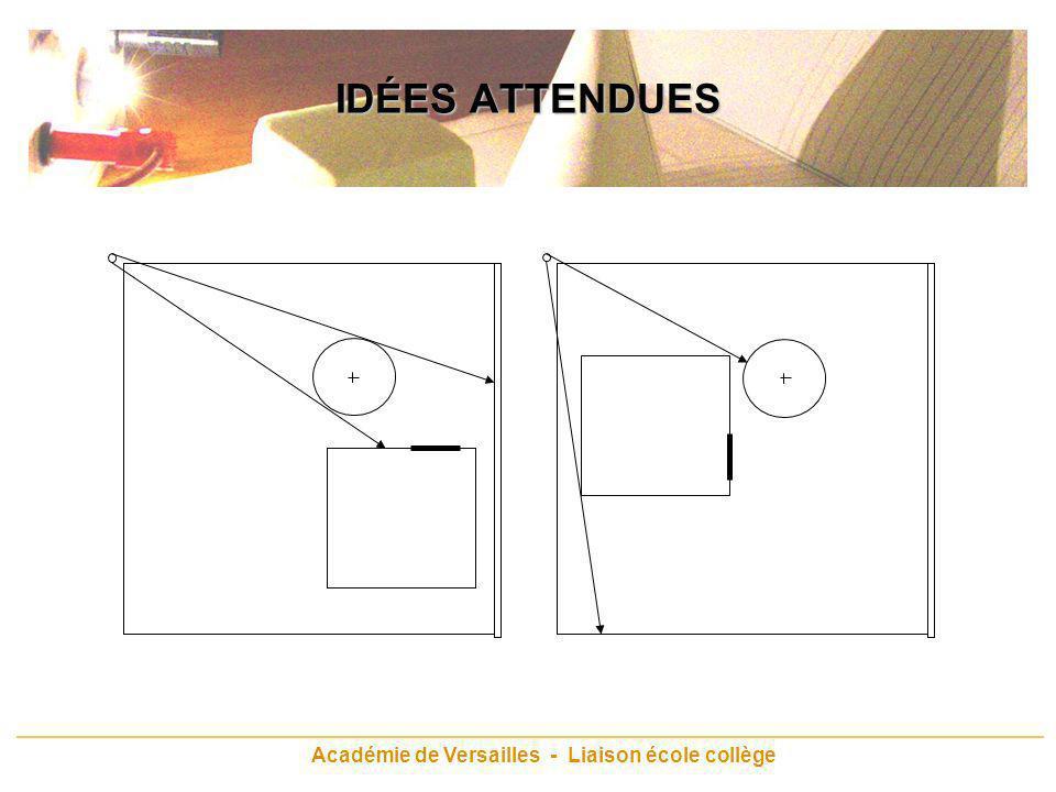 Académie de Versailles - Liaison école collège IDÉES ATTENDUES