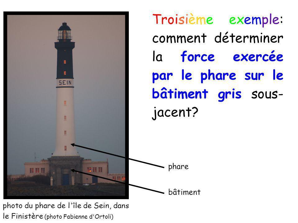 Troisième exemple: comment déterminer la force exercée par le phare sur le bâtiment gris sous- jacent? photo du phare de l'île de Sein, dans le Finist