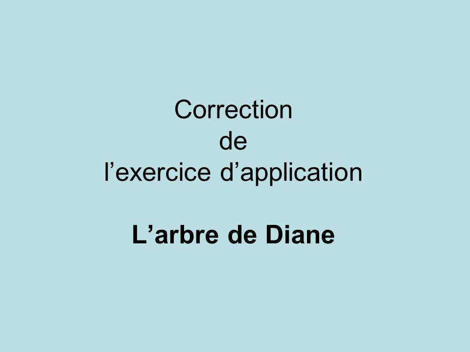 Travail préalable à effectuer : Dans 500 mL dune solution de nitrate dargent (Ag + (aq) + NO 3 (aq) ), de concentration c 0 = 0,10 mol.L 1, on plonge un fil de cuivre Cu(s) dont la masse est égale à 10 g.
