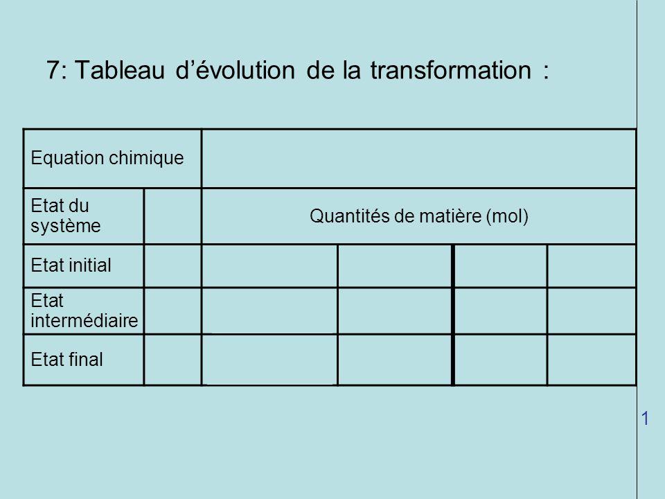 7: Tableau dévolution de la transformation : Equation chimique 2 Ag + (aq) + Cu (s) Cu 2+ (aq) + 2 Ag (s) Etat du système Quantités de matière (mol) E