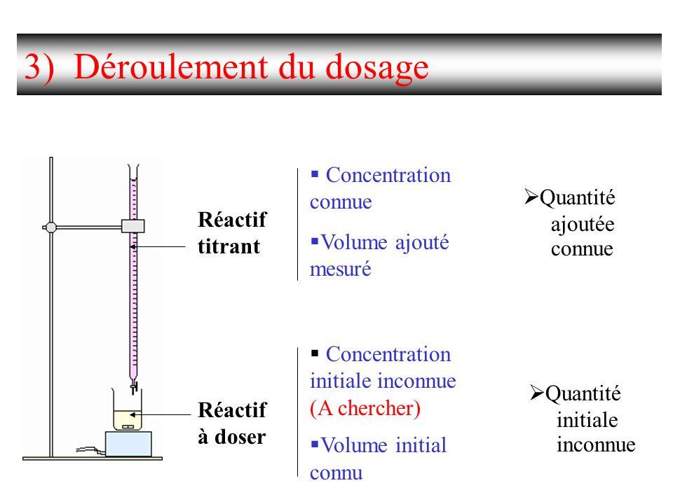 3) Déroulement du dosage Réactif à doser Réactif titrant Concentration connue Volume ajouté mesuré Quantité ajoutée connue Concentration initiale inco
