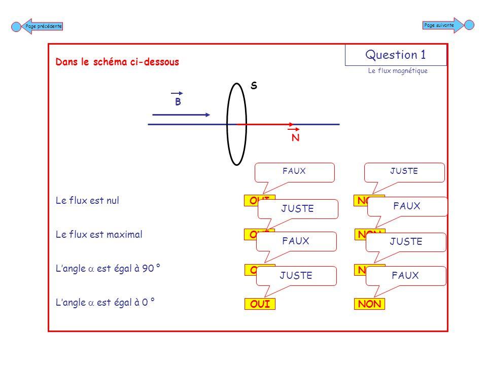 Question 2 Dans le schéma ci-dessous Le flux est nul Le flux est maximal Langle est égal à 90 ° Cos est égal à 0 NON FAUX OUI JUSTE NON JUSTE OUI FAUX NON FAUX OUI JUSTE NON FAUX OUI JUSTE Page suivante Page précédente B N S Le flux magnétique
